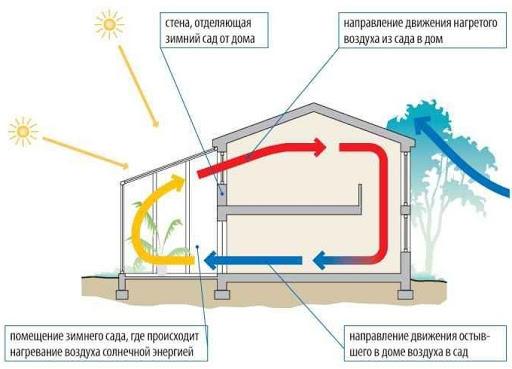 Система вентиляции зимнего сада